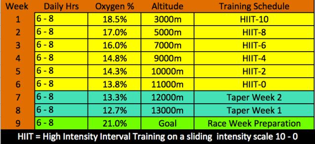 Hypoxic 9 week pre-race schedule